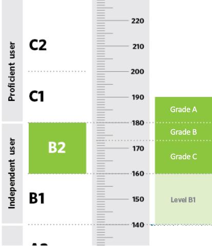 B2 First CEFR level
