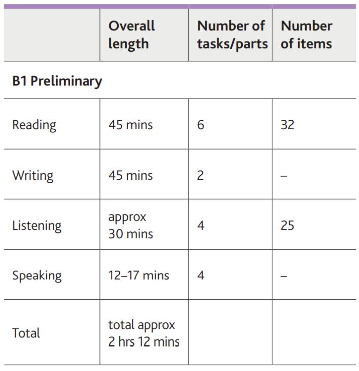 Cambridge English B1 Preliminary Table of content
