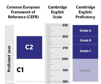 Cambridge English CEFR scale for C2 Proficiency