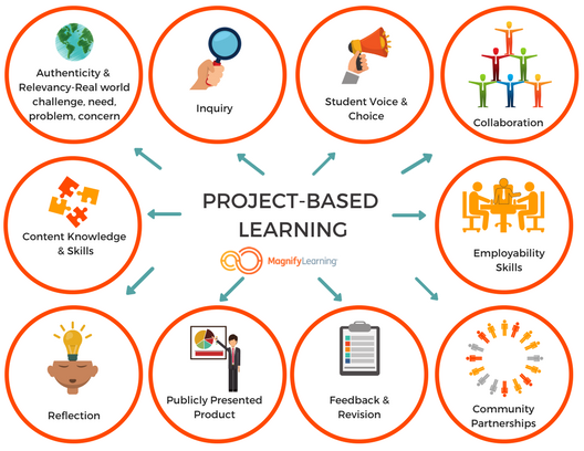 Components-of-PBL