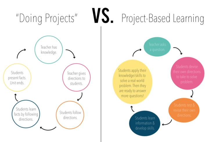 Project-Based-Learning-image_1_-_diagram