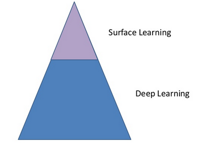 surface-and-deep-learning