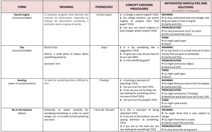 Language Analysis table