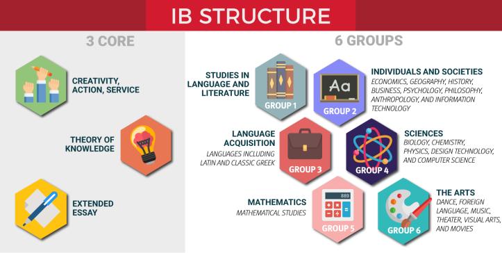 IB Curriculum Structure