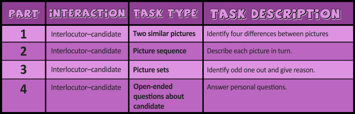 Table for the YLE Young Learners A1 Movers Speaking tasks
