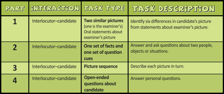 Table for the YLE Young Learners A2 Flyers Speaking tasks